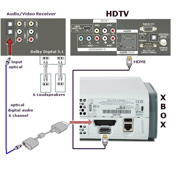 XBOX 360 Hook Up Diagram XBOX 360 To Surround Sound Receiver