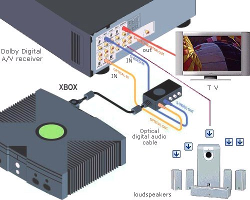 xbox360 wiring diagrams dvd vcr tv make sure the a v receiver s video monitor output is connected to your tv s video input